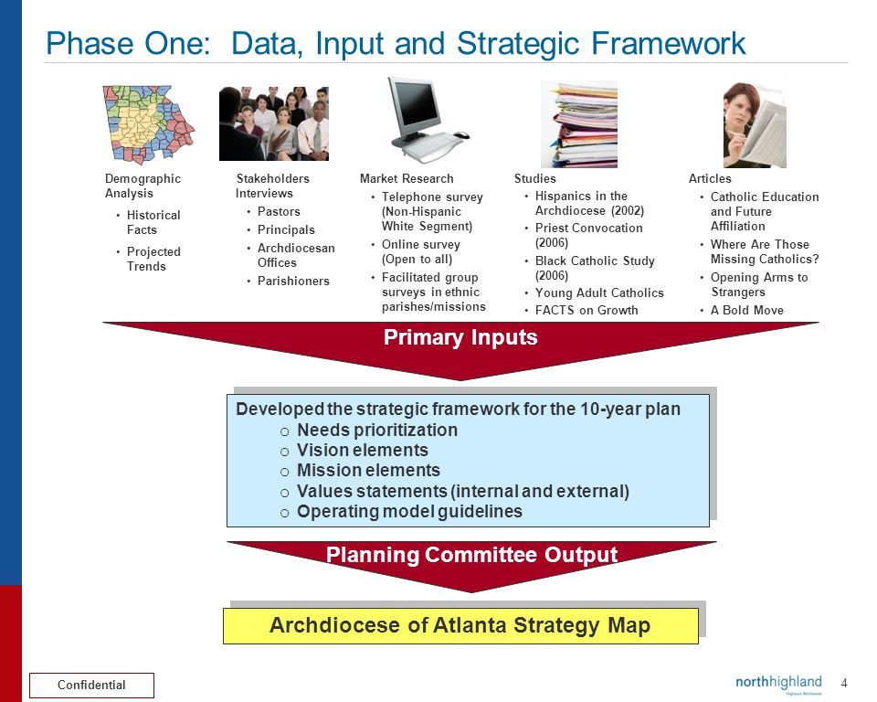 Phase One: Data, Input and Strategic Framework