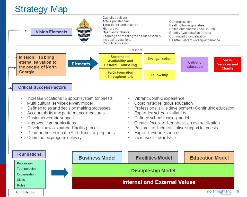 Strategy Map Internal and External Values Business Model