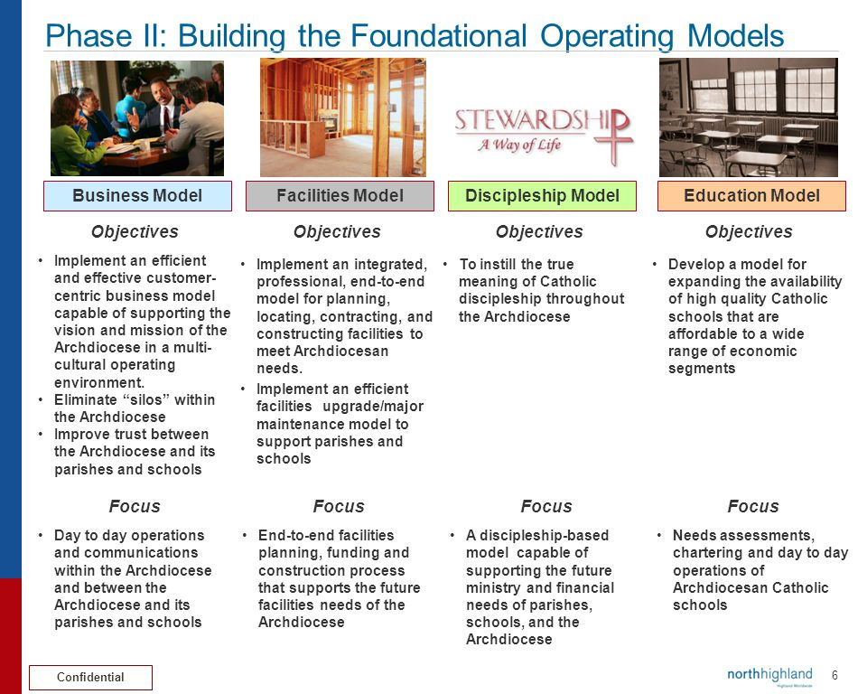 Phase II: Building the Foundational Operating Models