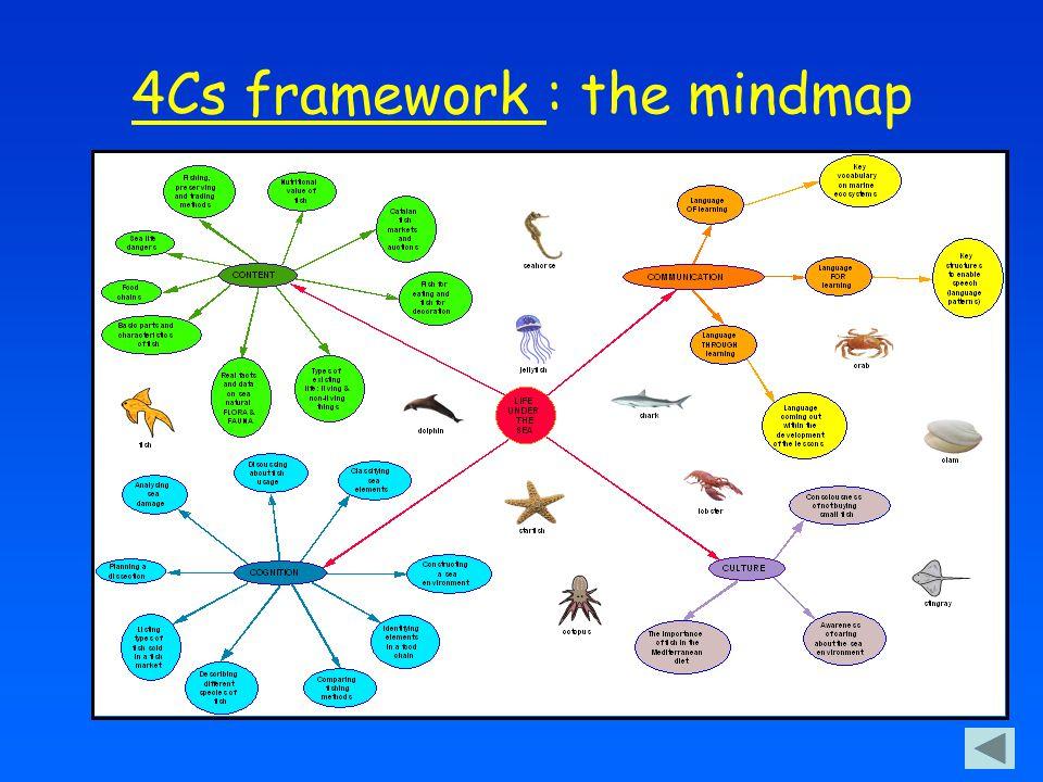 4Cs framework : the mindmap