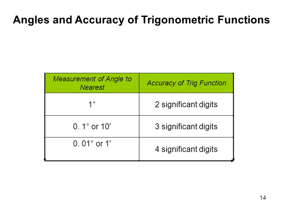 Angles and Accuracy of Trigonometric Functions