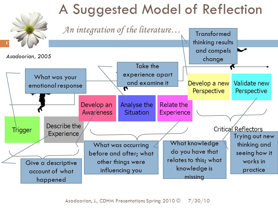 A Suggested Model of Reflection An integration of the literature…