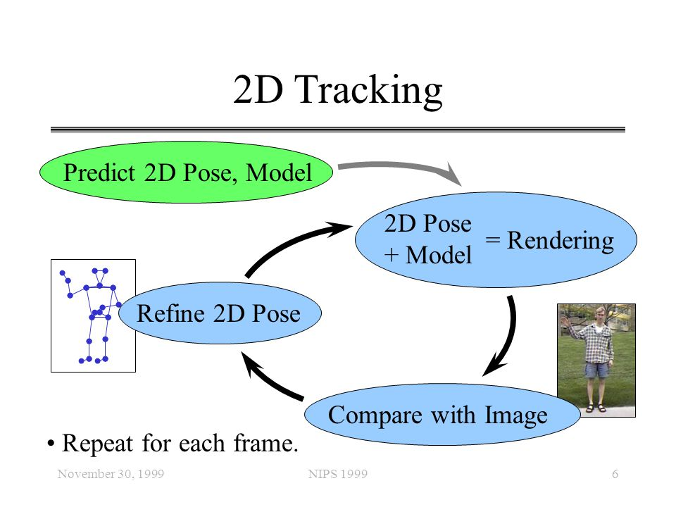 2D Tracking Predict 2D Pose, Model 2D Pose + Model = Rendering