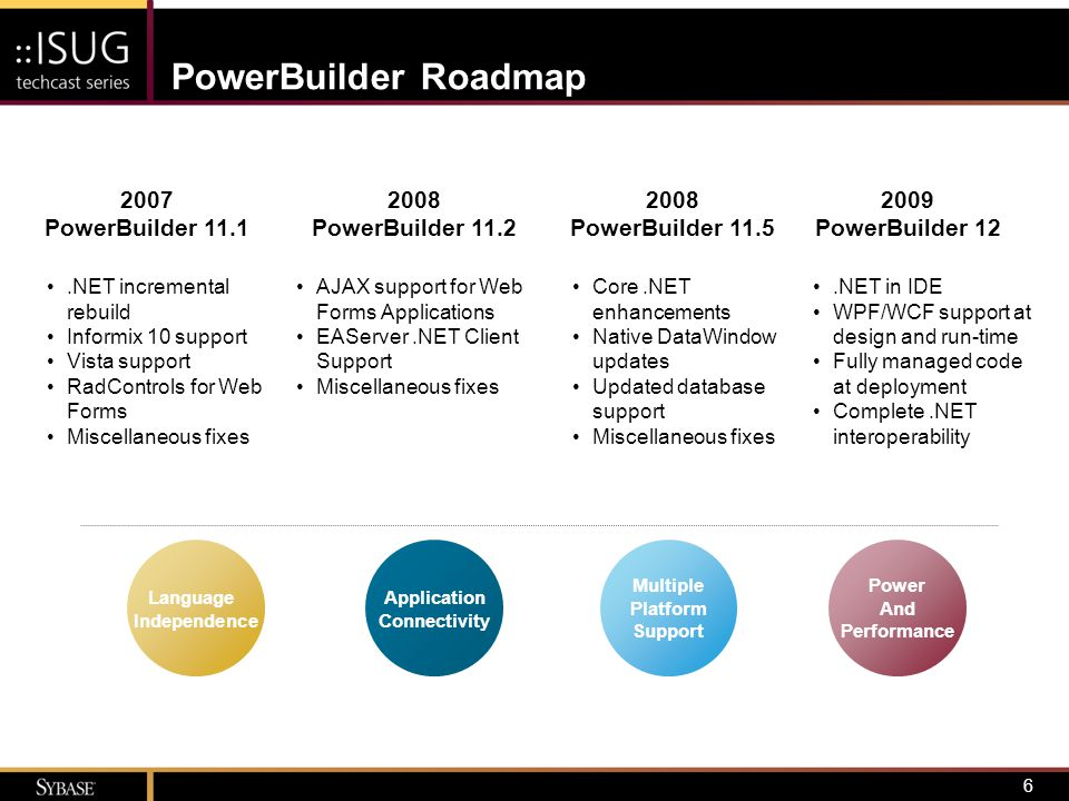 PowerBuilder Roadmap 2007 PowerBuilder 11.1 2008 PowerBuilder 11.2