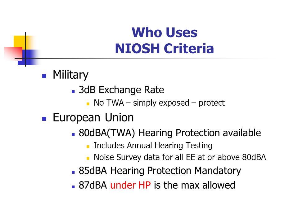 Who Uses NIOSH Criteria