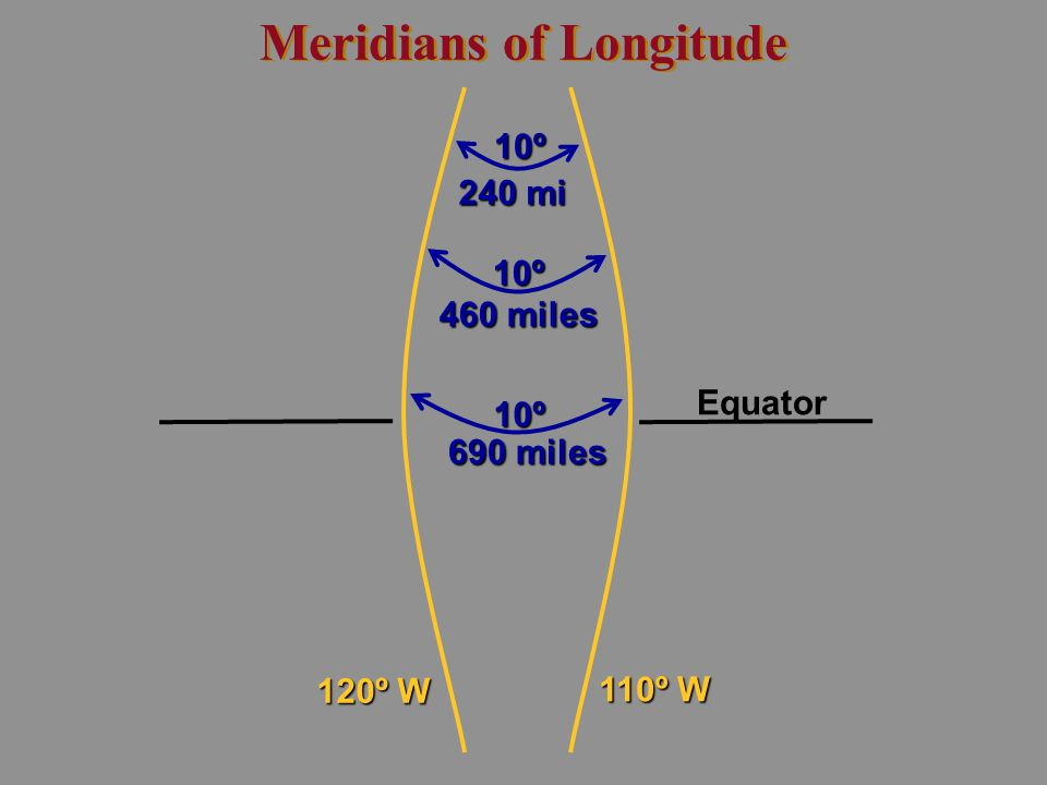 Meridians of Longitude