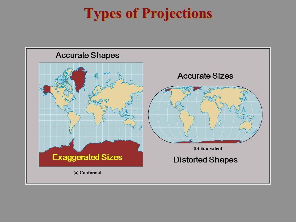 Types of Projections Accurate Shapes Accurate Sizes Exaggerated Sizes