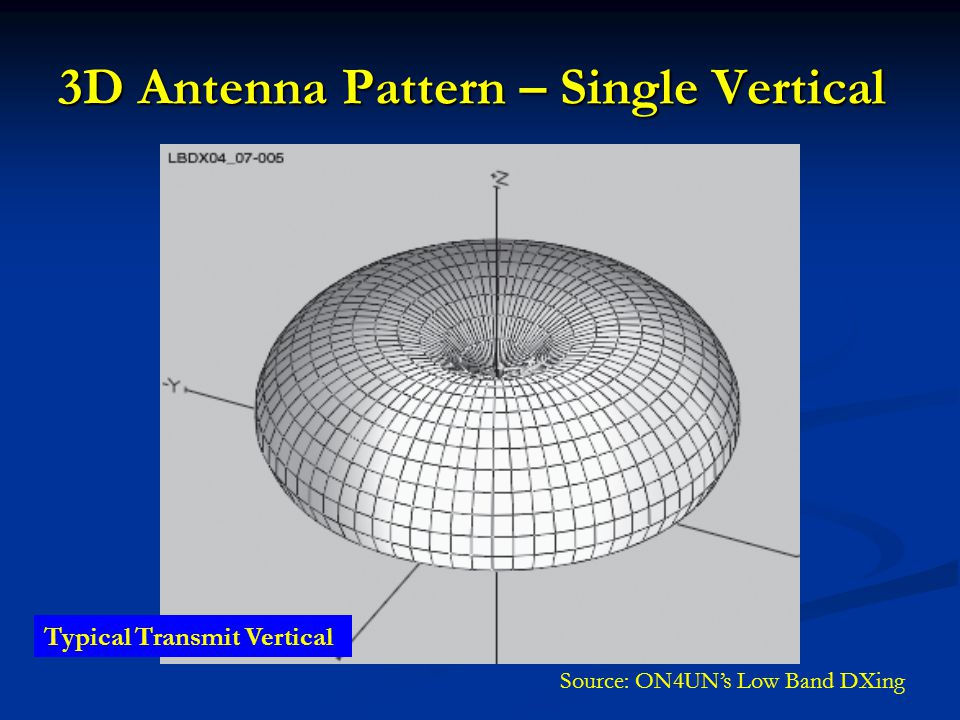3D Antenna Pattern – Single Vertical