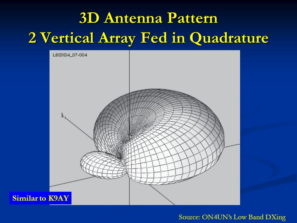 3D Antenna Pattern 2 Vertical Array Fed in Quadrature