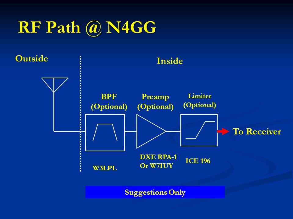 RF Path @ N4GG Outside Inside To Receiver BPF (Optional) Preamp