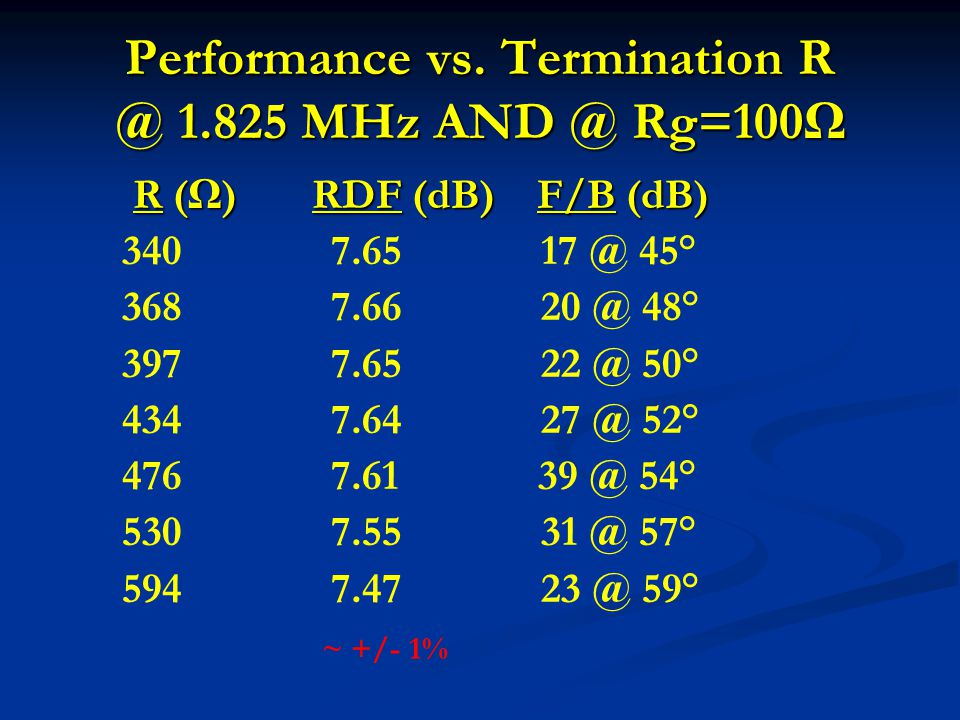 Performance vs. Termination R @ 1.825 MHz AND @ Rg=100Ω