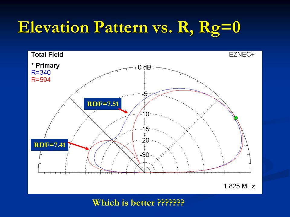 Elevation Pattern vs. R, Rg=0
