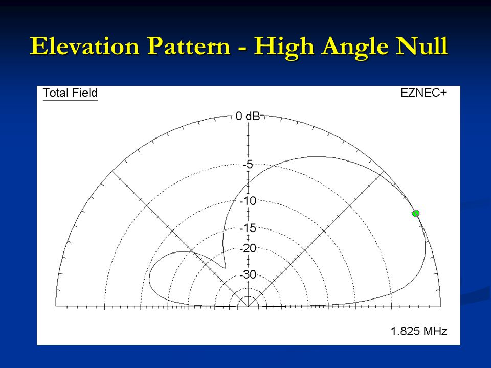 Elevation Pattern - High Angle Null