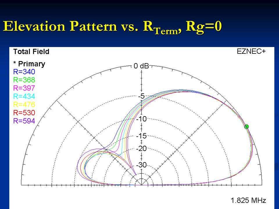 Elevation Pattern vs. RTerm, Rg=0
