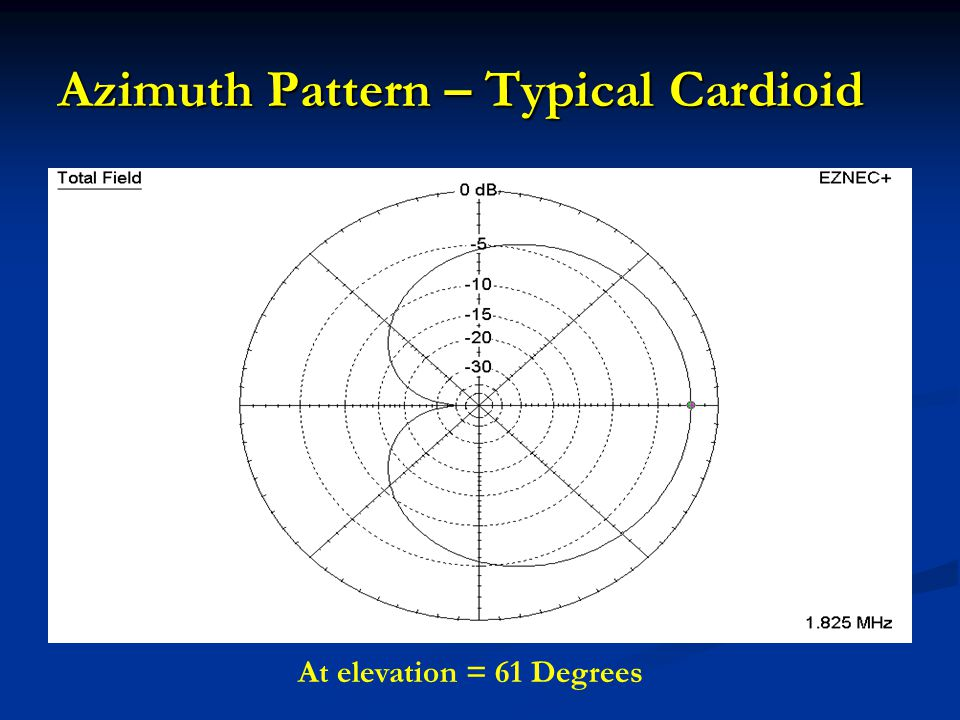 Azimuth Pattern – Typical Cardioid
