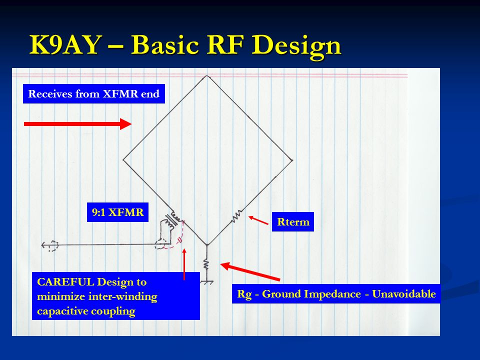 K9AY – Basic RF Design Receives from XFMR end 9:1 XFMR Rterm