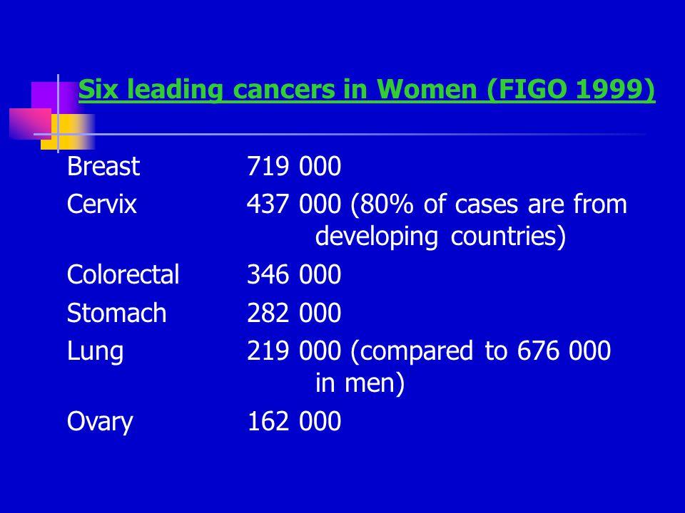 Six leading cancers in Women (FIGO 1999)