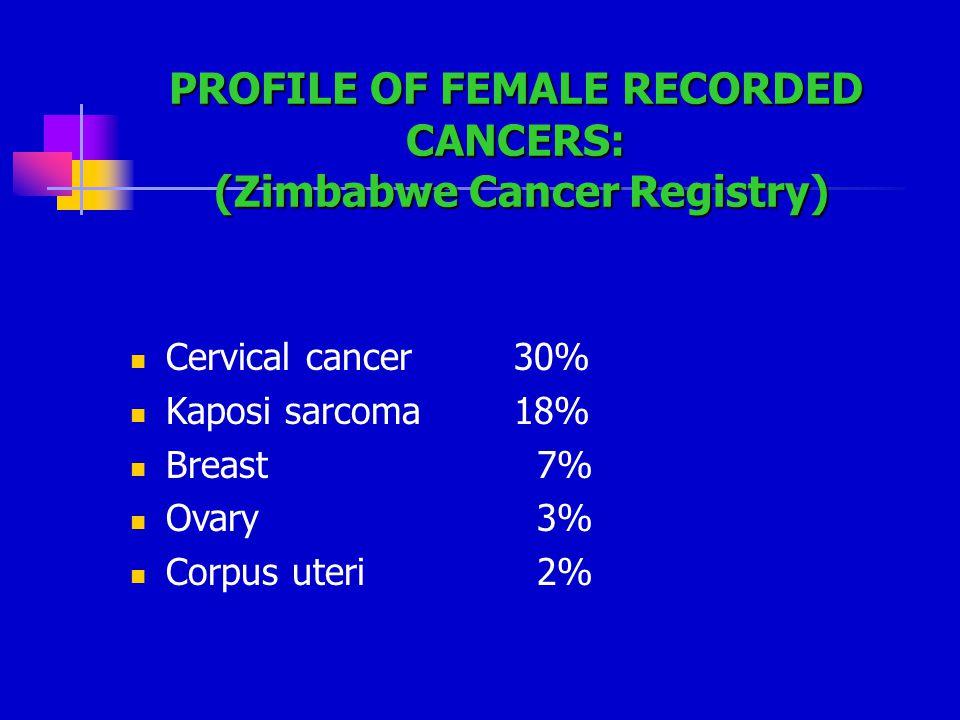 PROFILE OF FEMALE RECORDED CANCERS: (Zimbabwe Cancer Registry)