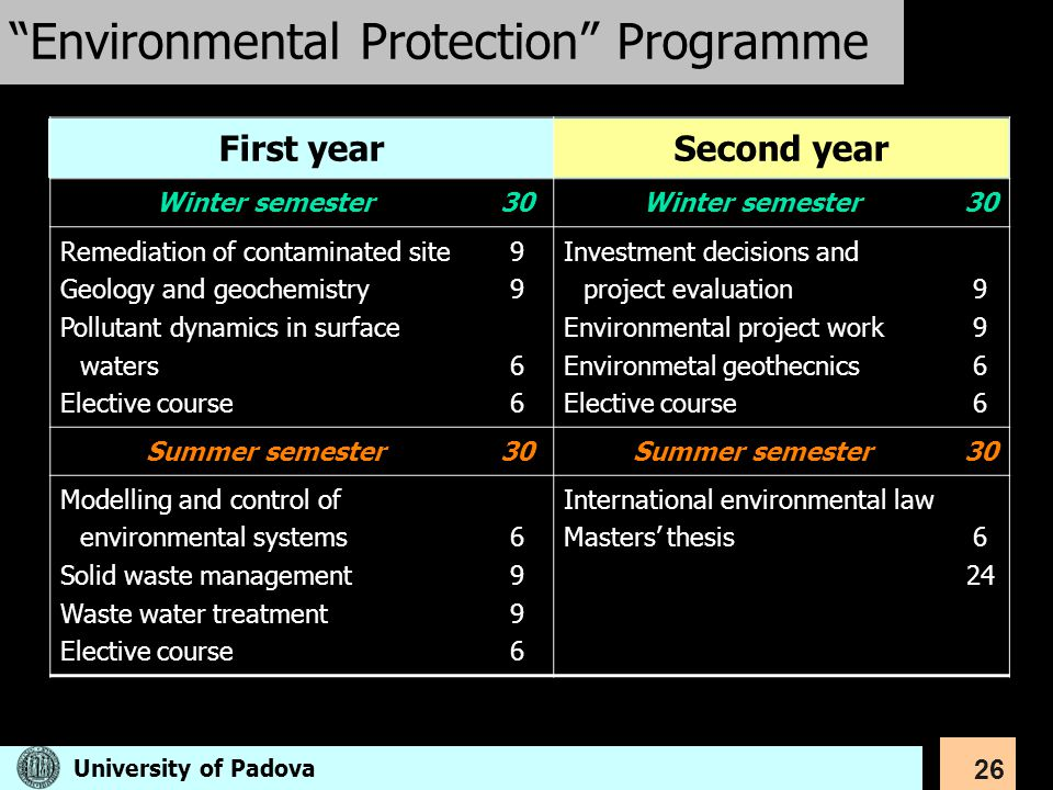 Environmental Protection Programme