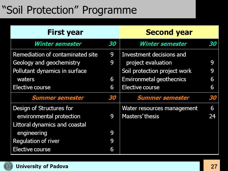 Soil Protection Programme