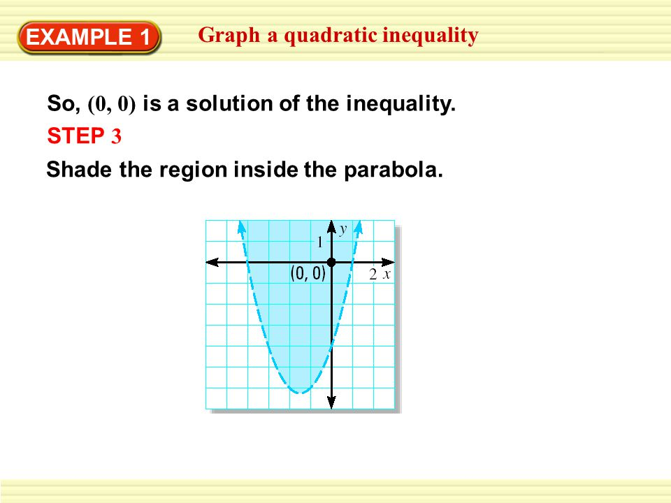 EXAMPLE 1 Graph a quadratic inequality. So, (0, 0) is a solution of the inequality.