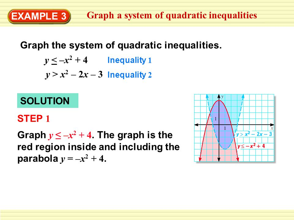 Graph a system of quadratic inequalities
