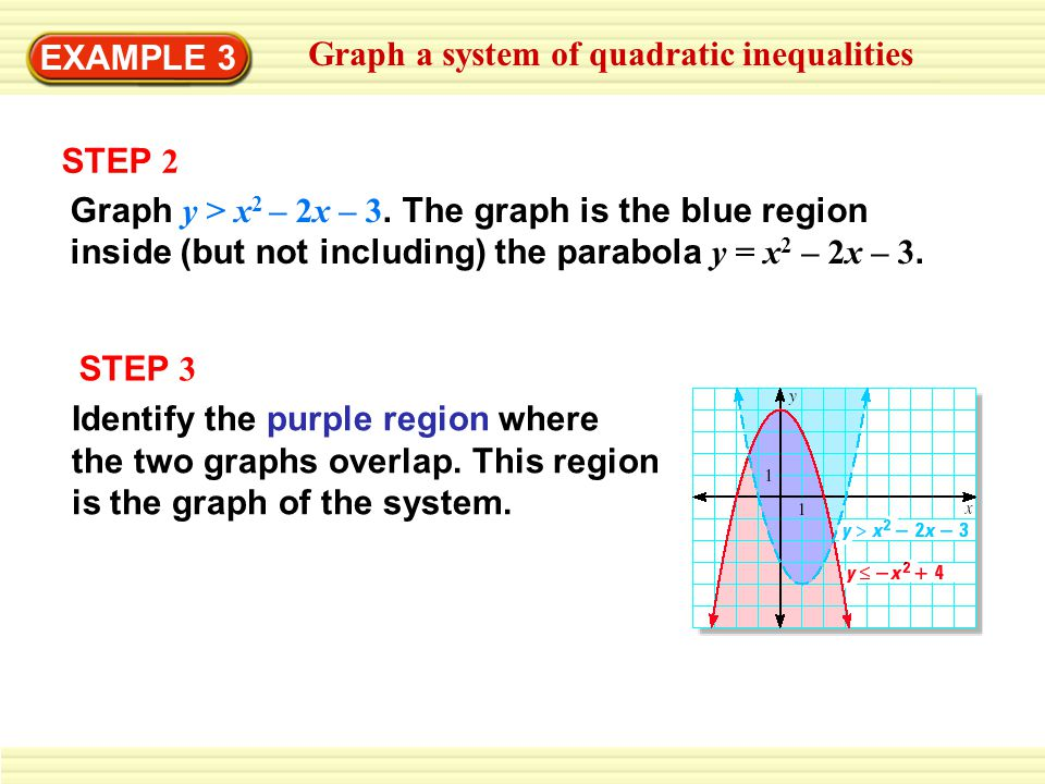 EXAMPLE 3 Graph a system of quadratic inequalities. STEP 2.