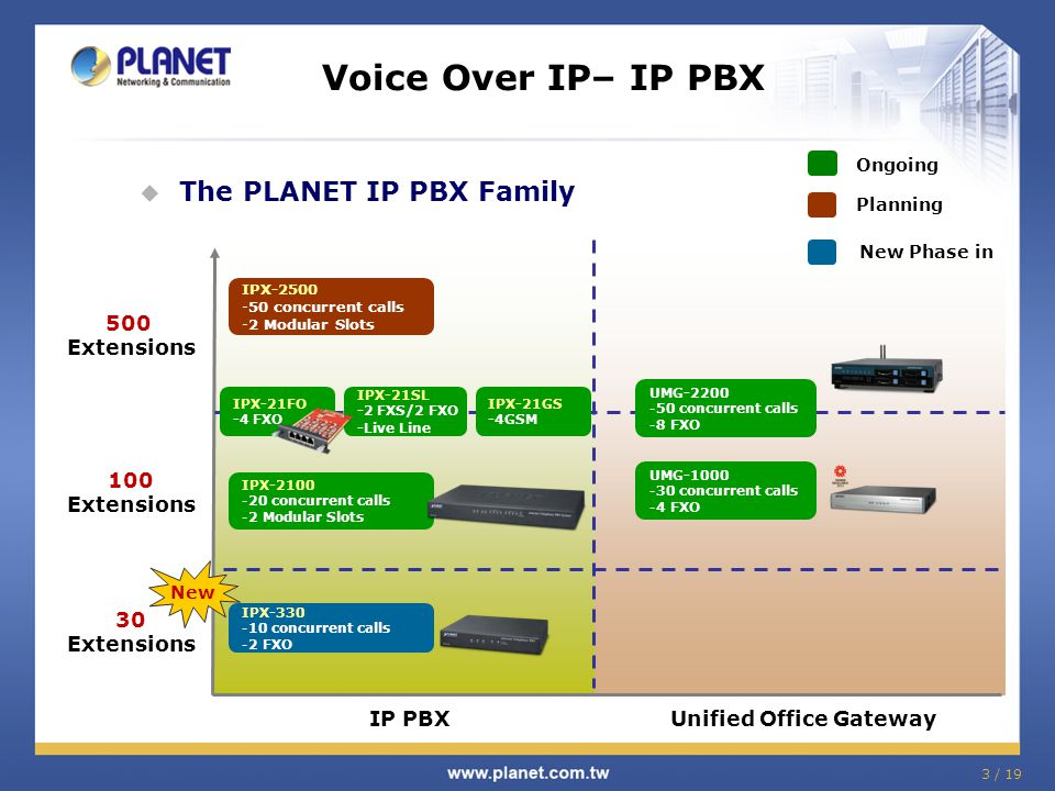 Voice Over IP– IP PBX The PLANET IP PBX Family 500 Extensions 100