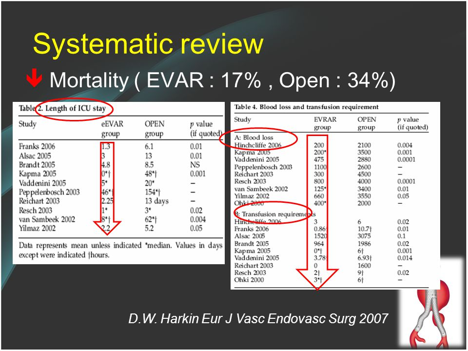 Systematic review  Mortality ( EVAR : 17% , Open : 34%)