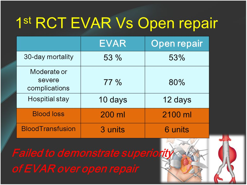 1st RCT EVAR Vs Open repair