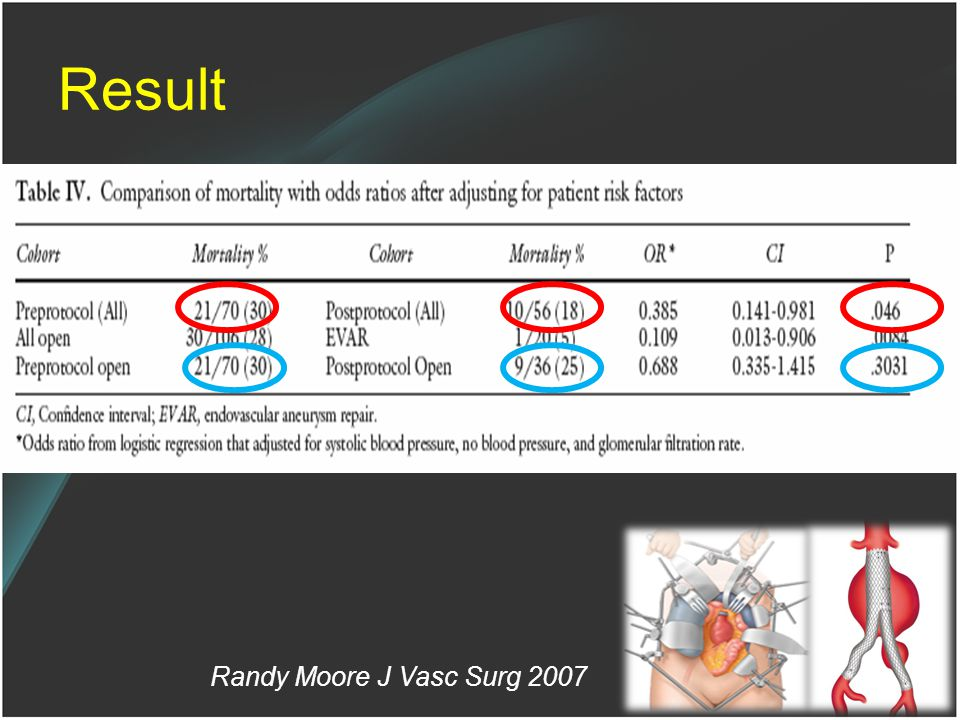 Result Randy Moore J Vasc Surg 2007