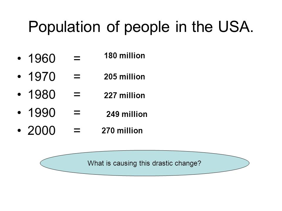 Population of people in the USA.