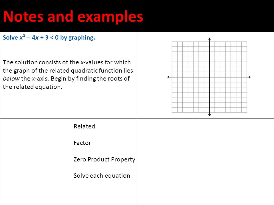 Notes and examples Solve x 2 – 4x + 3 < 0 by graphing.