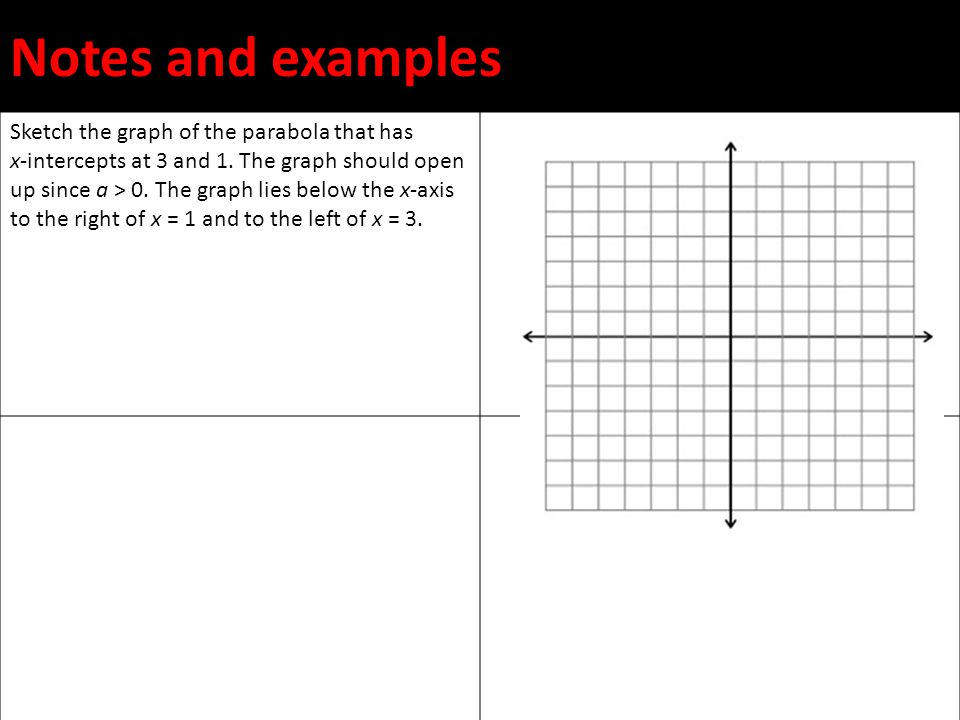 Notes and examples Sketch the graph of the parabola that has