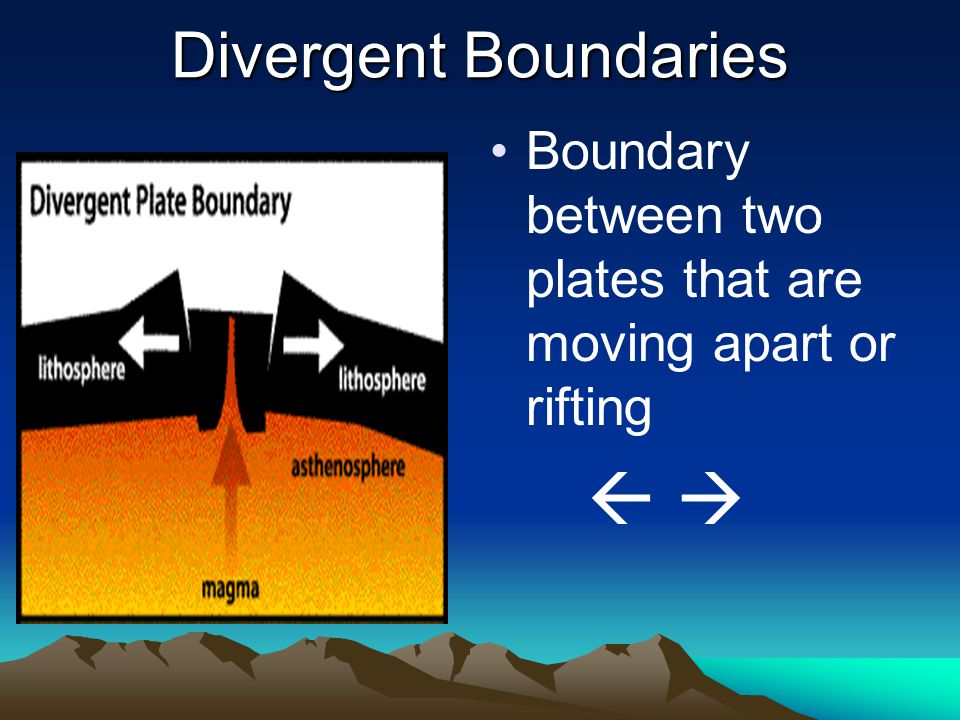 Divergent Boundaries Boundary between two plates that are moving apart or rifting  