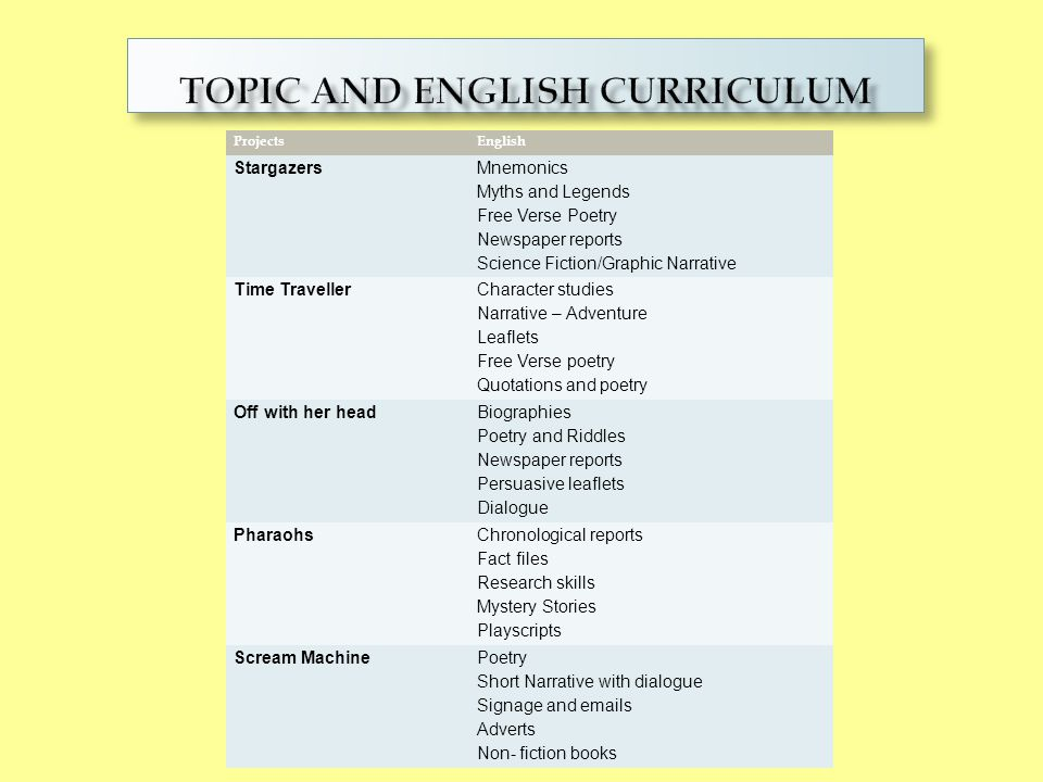 Topic and english CURRICULUM