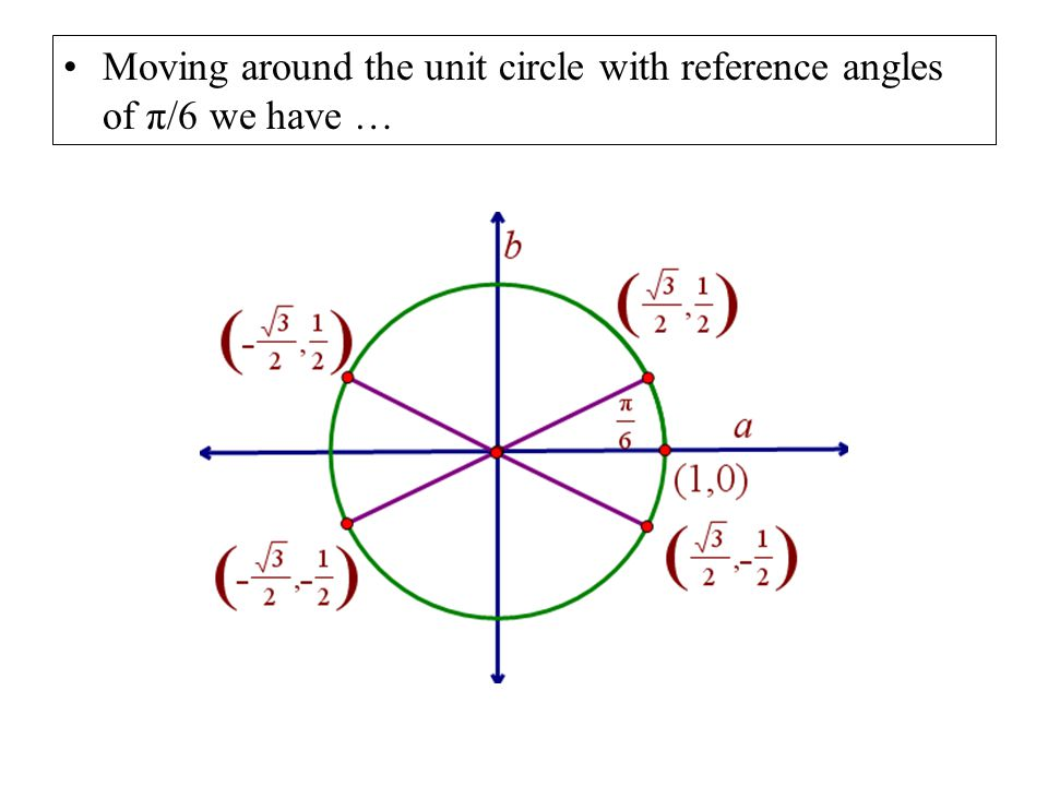 Moving around the unit circle with reference angles of π/6 we have …