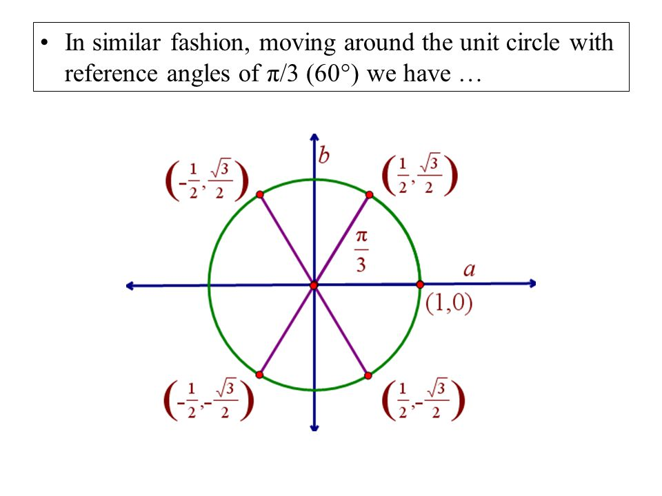 In similar fashion, moving around the unit circle with reference angles of π/3 (60°) we have …