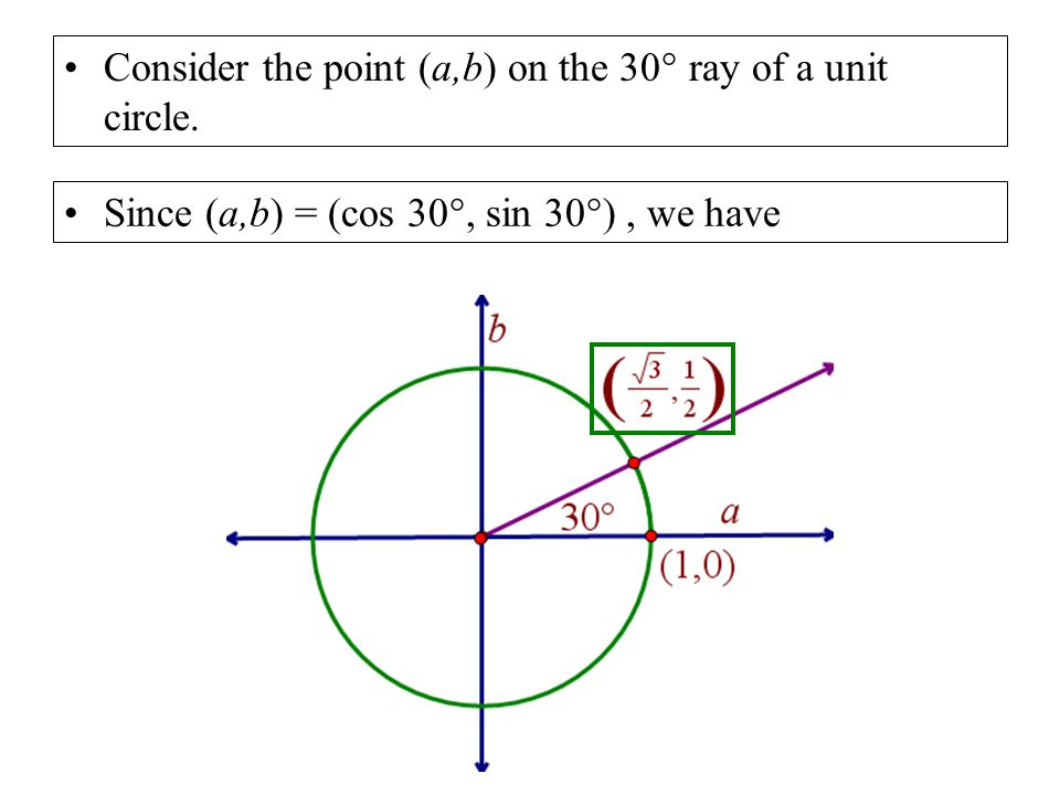 Consider the point (a,b) on the 30° ray of a unit circle.
