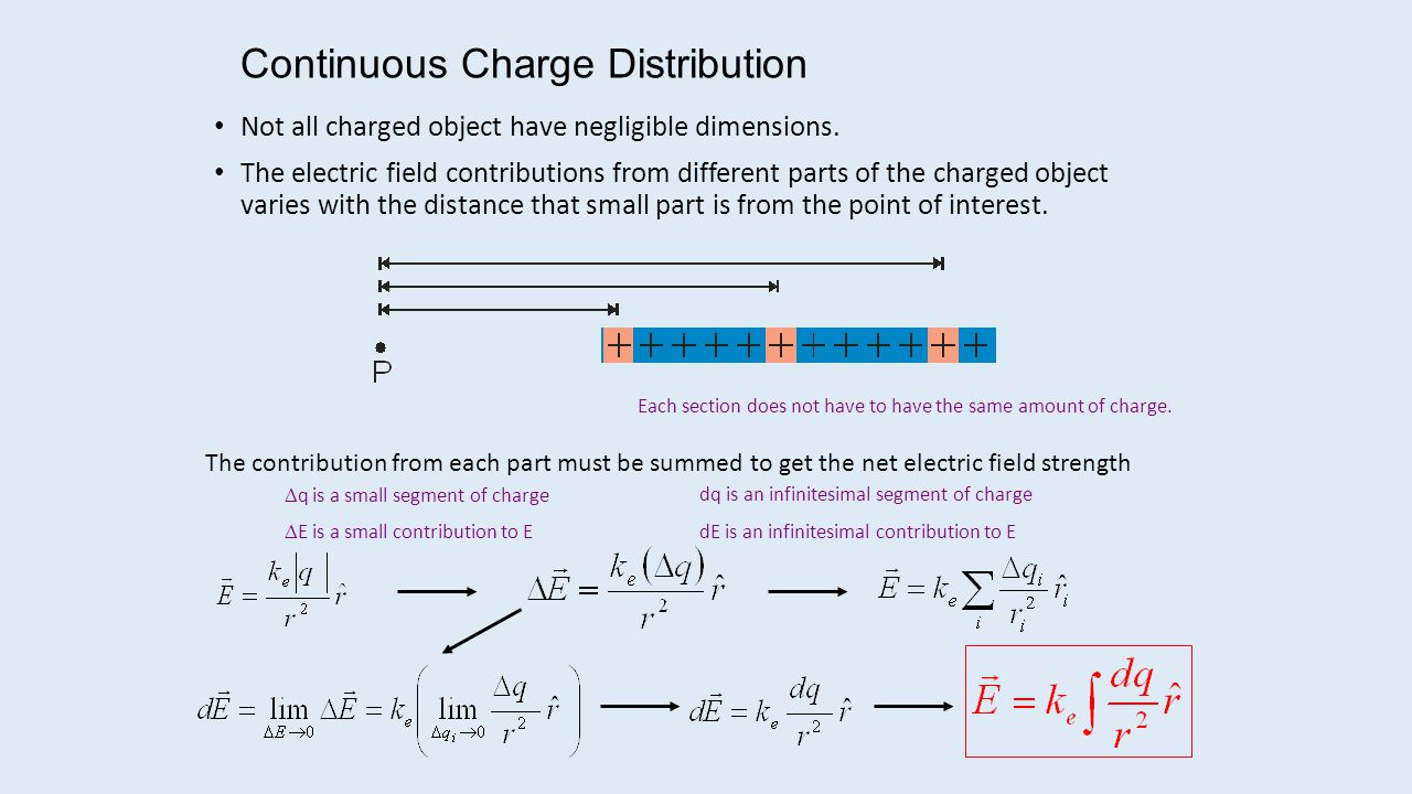 Continuous Charge Distribution