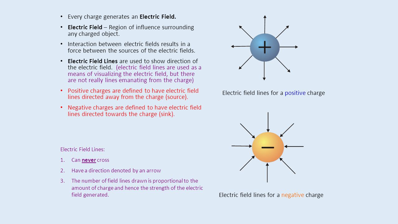 Every charge generates an Electric Field.
