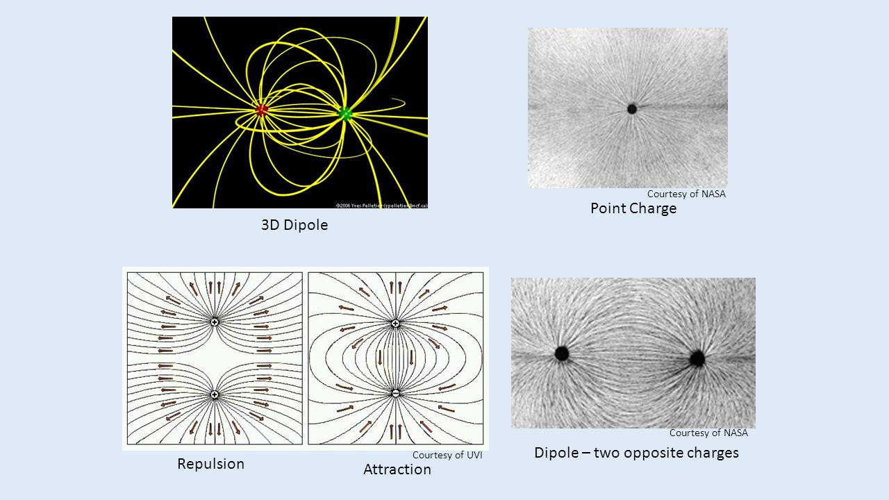 Dipole – two opposite charges