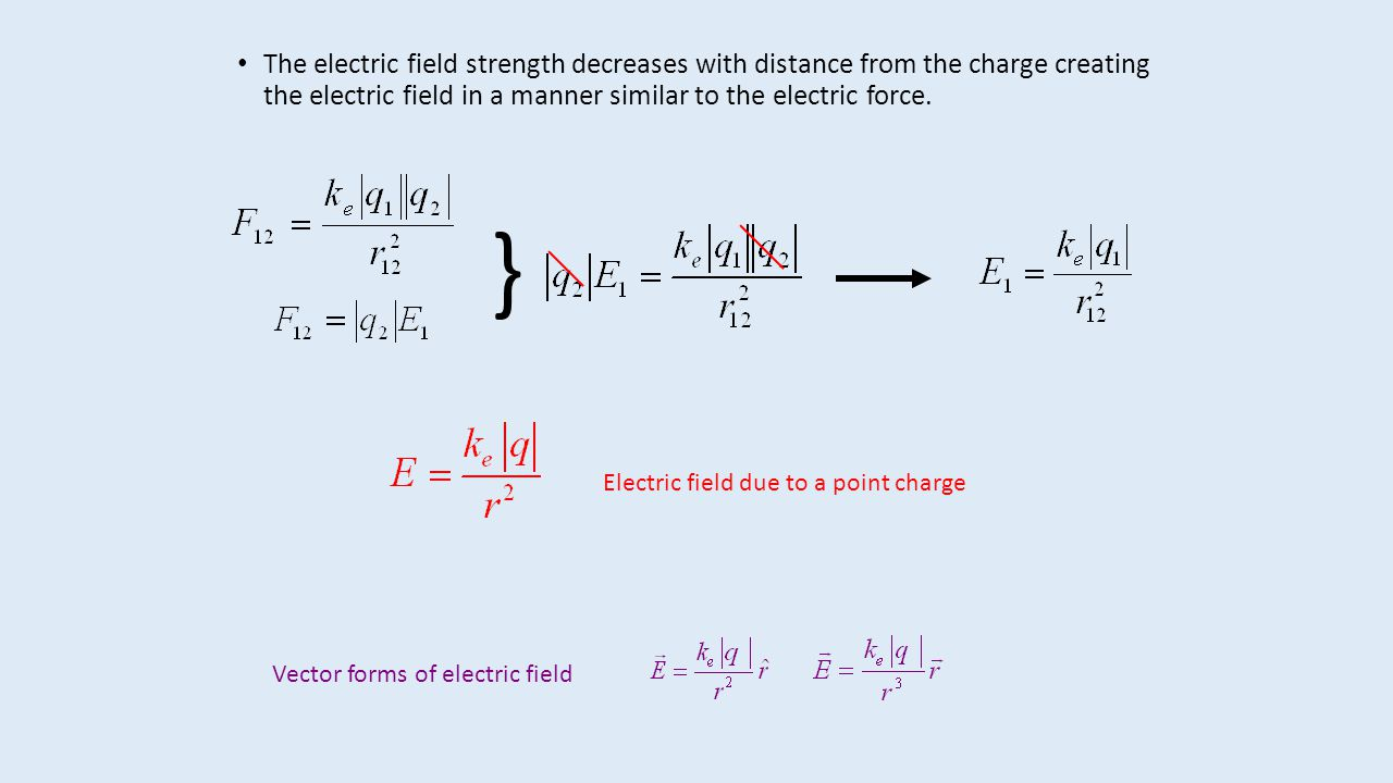 The electric field strength decreases with distance from the charge creating the electric field in a manner similar to the electric force.