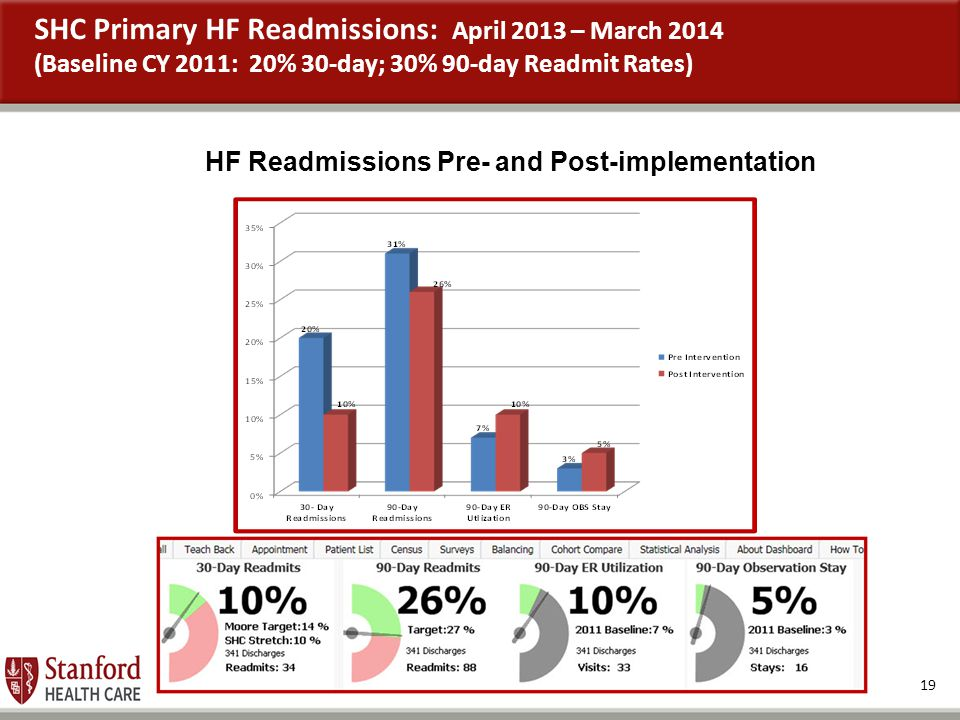 SHC Primary HF Readmissions: April 2013 – March 2014 (Baseline CY 2011: 20% 30-day; 30% 90-day Readmit Rates)