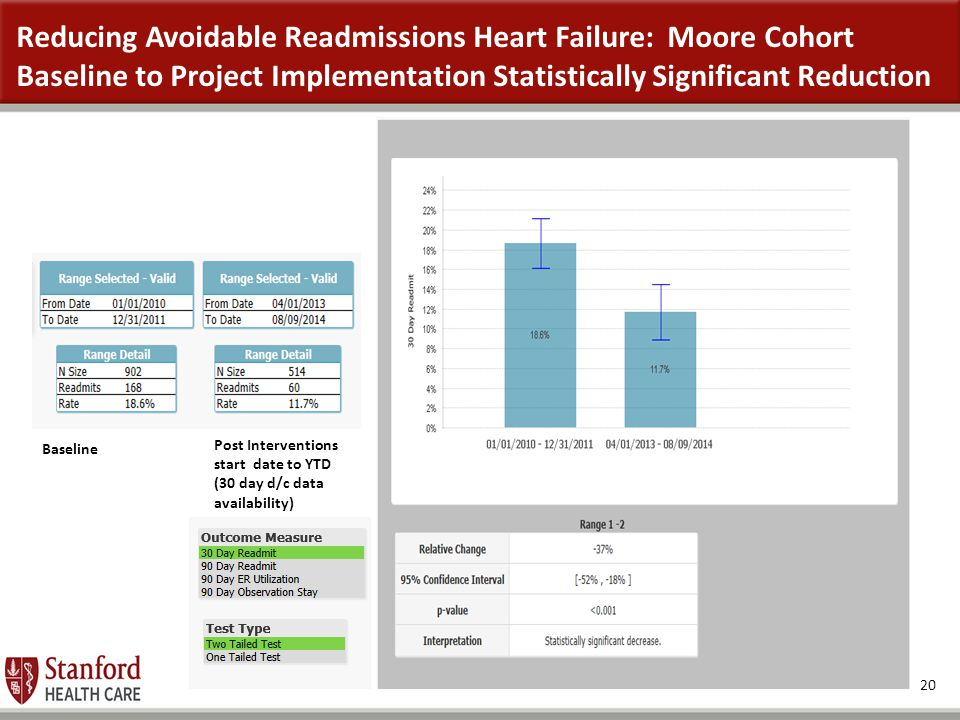 Reducing Avoidable Readmissions Heart Failure: Moore Cohort Baseline to Project Implementation Statistically Significant Reduction