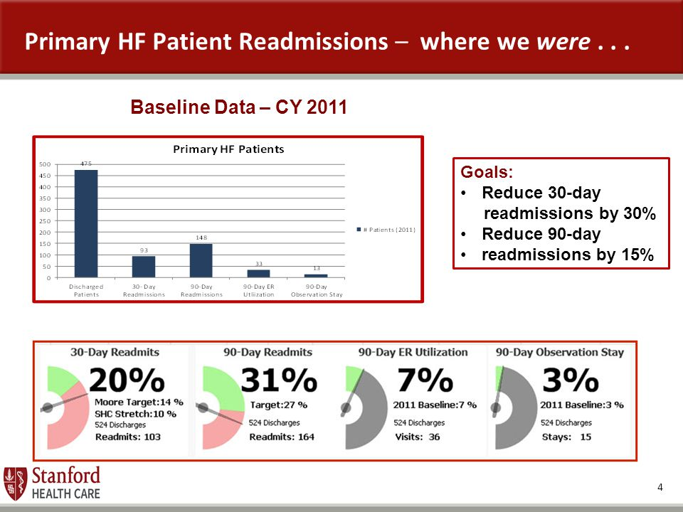 Primary HF Patient Readmissions – where we were . . .