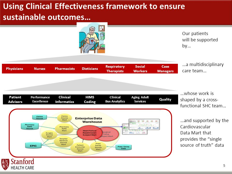 Using Clinical Effectiveness framework to ensure sustainable outcomes…
