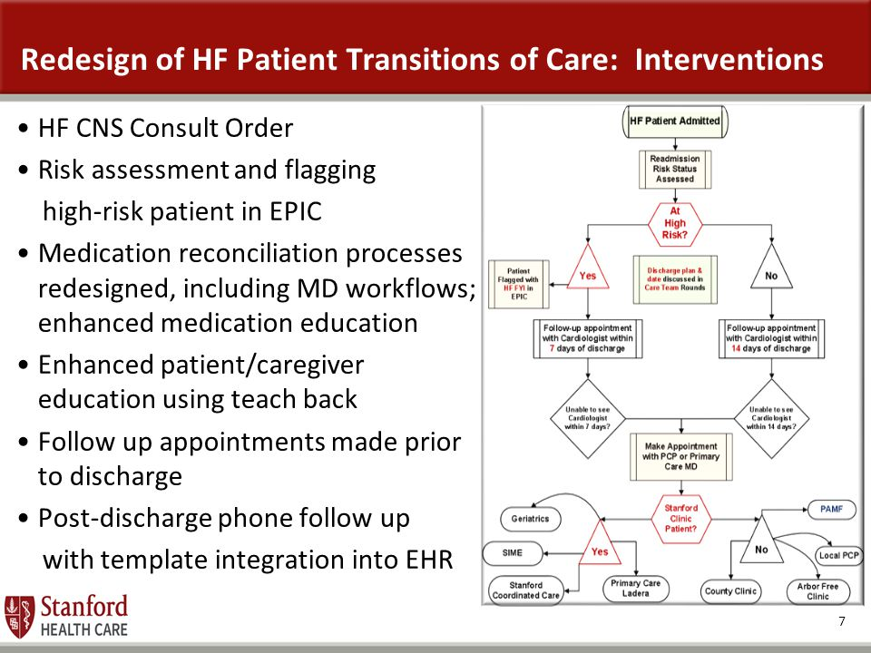 Redesign of HF Patient Transitions of Care: Interventions