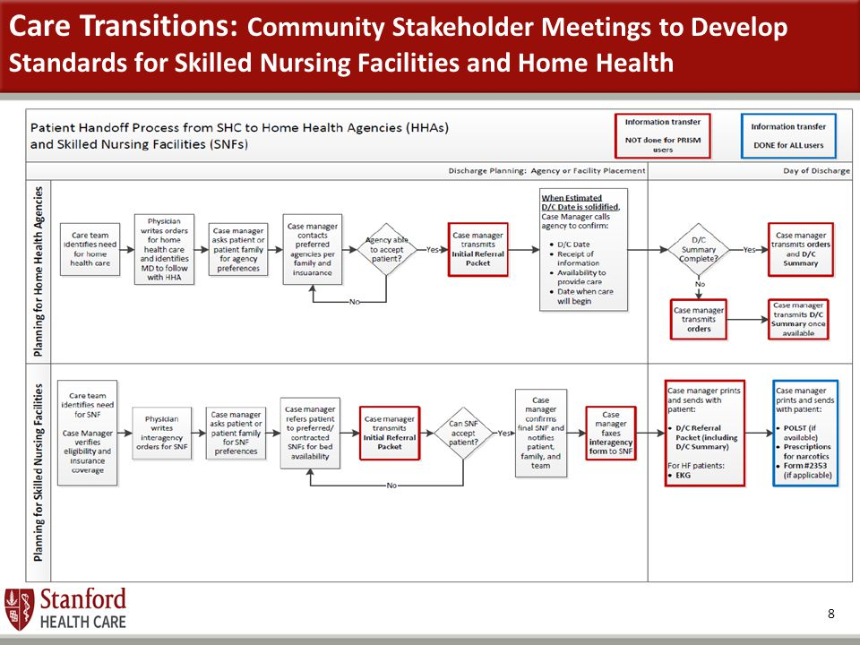 Care Transitions: Community Stakeholder Meetings to Develop Standards for Skilled Nursing Facilities and Home Health