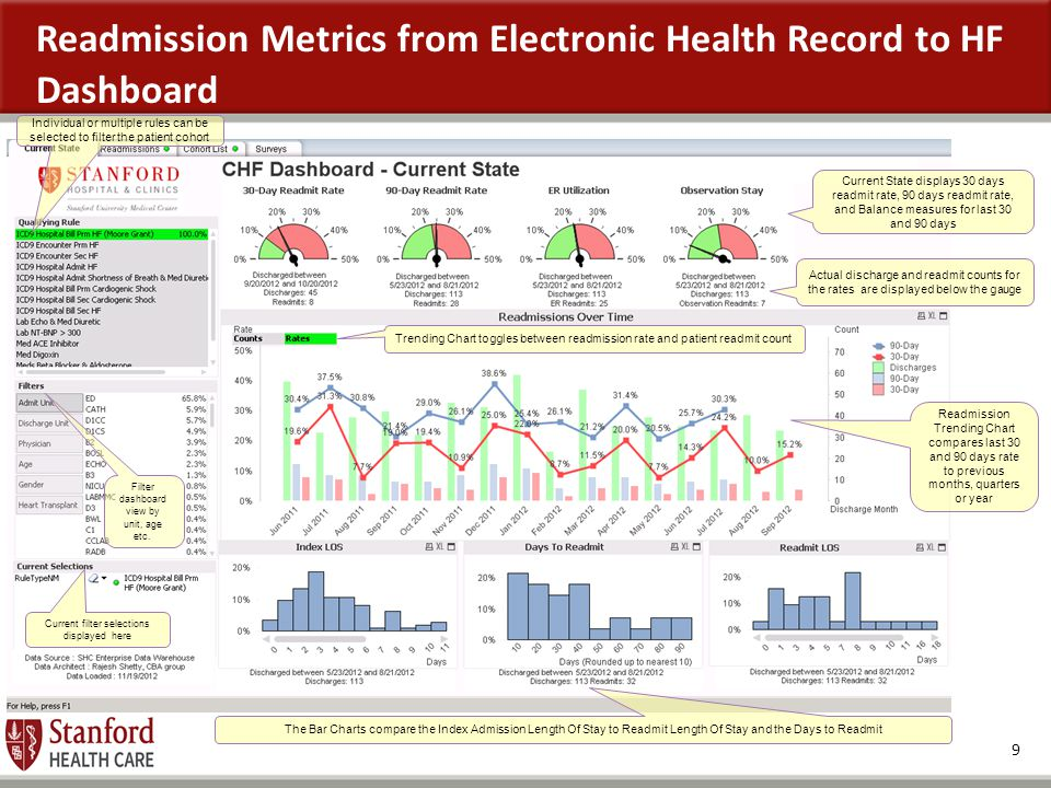 Readmission Metrics from Electronic Health Record to HF Dashboard